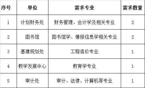2020年专业技术人员招聘岗位.png